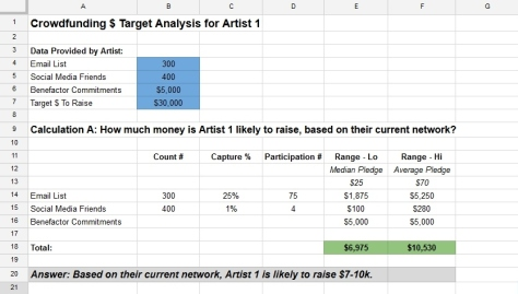 crowdfunding target analysis - question a
