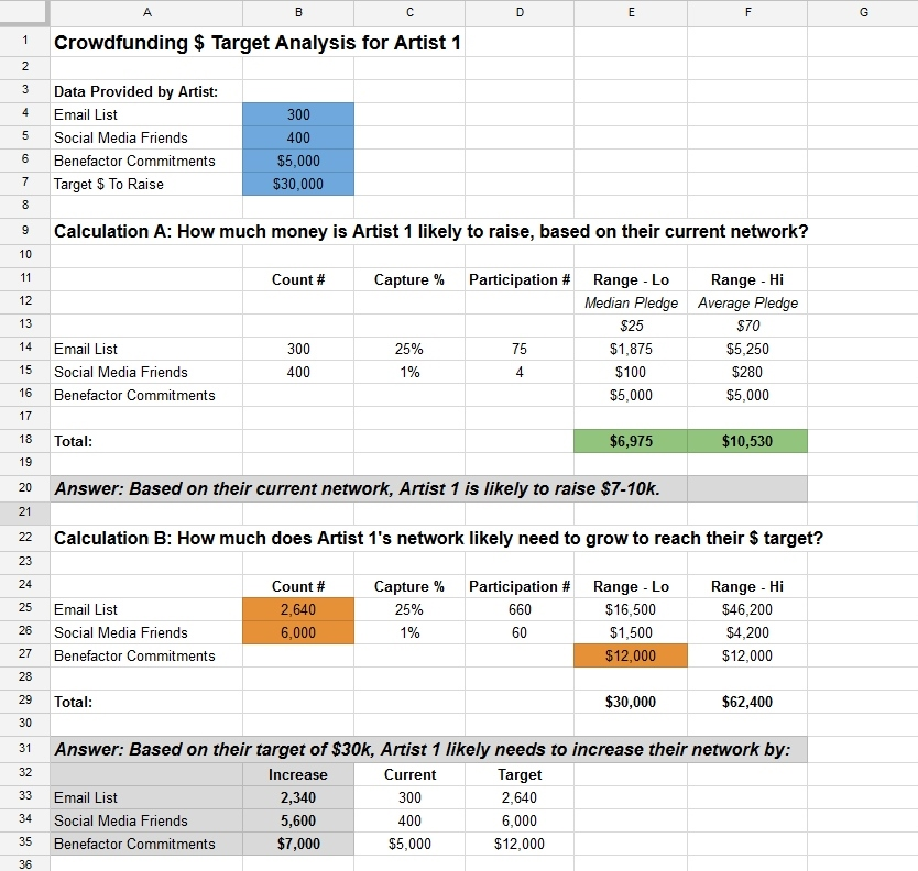 crowdfunding target analysis - question b