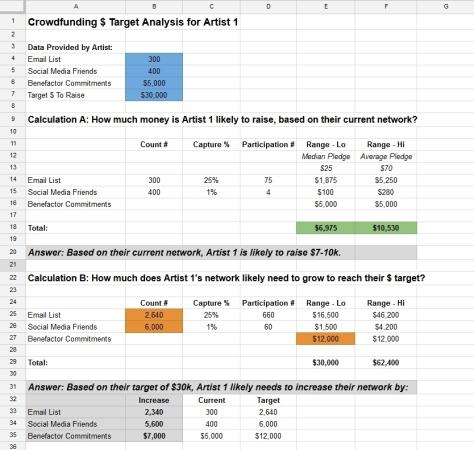 crowdfunding target analysis - question b