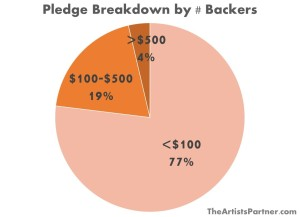 pledge breakdown by backer count
