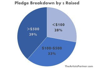 pledge breakdown by money raised