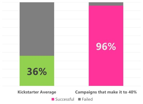 """Data from the Kickstarter """"Stats"""" page"""
